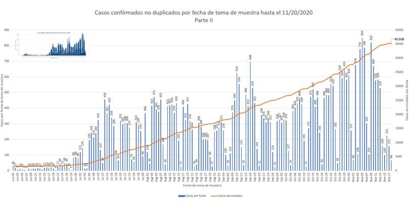Grafica que muestra la conducta de la curva epidemiologica de contagios tras la distribucion de casos confirmados de COVID-19 en Puerto Rico.