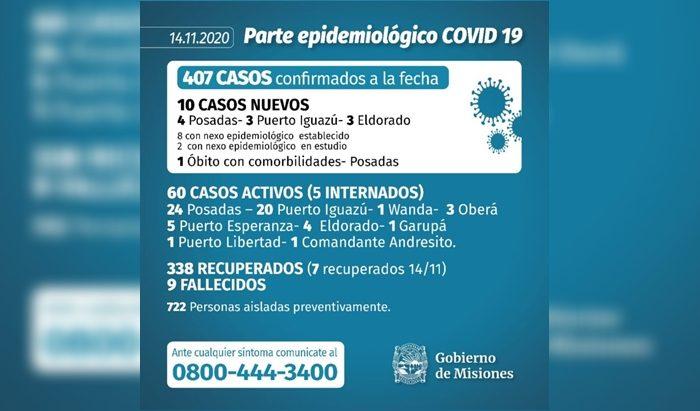 Coronavirus en Misiones: con 10 nuevos infectados y un fallecimiento en Posadas, la provincia supero los 400 casos