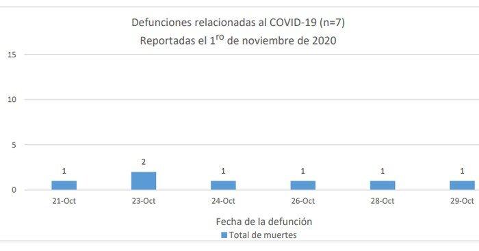 COVID-19 en Puerto Rico: siete nuevas muertes, 859 casos confirmados y 622 probables