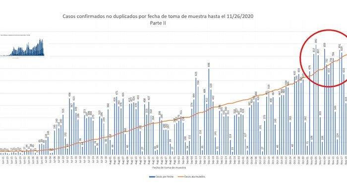 Puerto Rico bate el record diario de casos confirmados de COVID-19 con 1,350 nuevos resultados