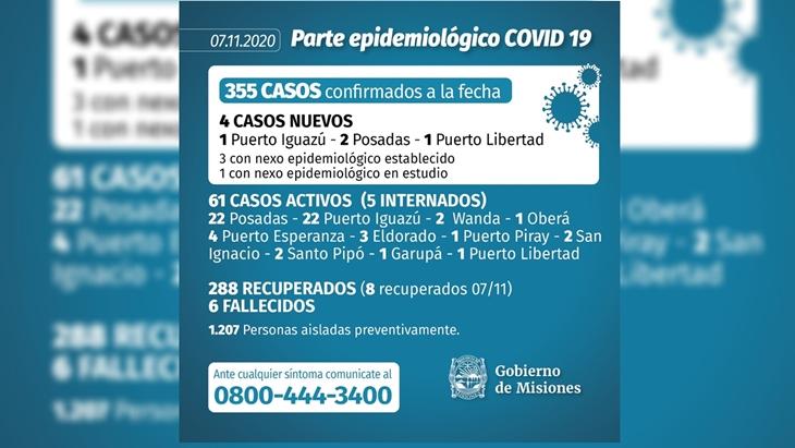 Posadas alcanzo a Puerto Iguazu en el numero de infectados de coronavirus y el total en Misiones asciende a 355
