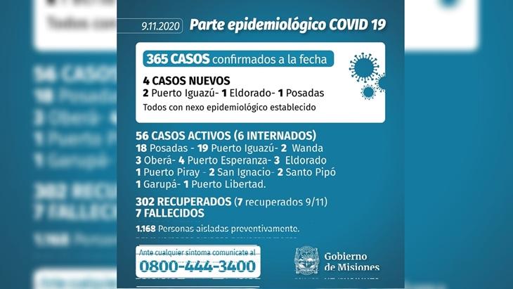 Misiones comenzo la semana con cuatro nuevos infectados de coronavirus