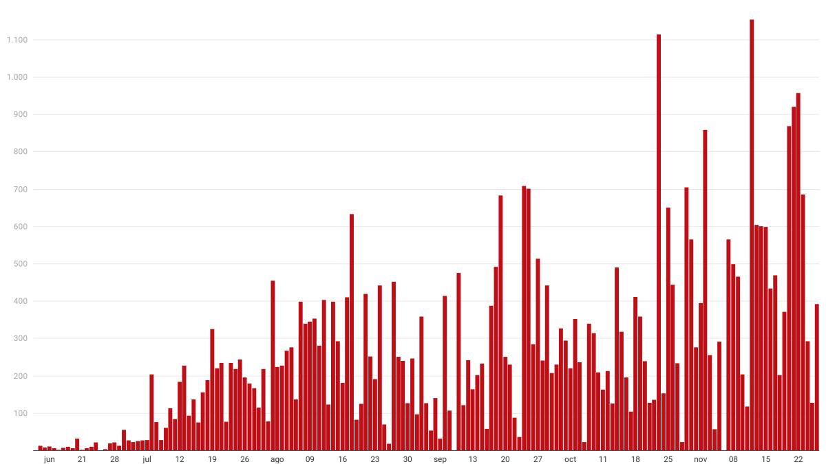 Salud reporta 17 muertes y 392 nuevos casos confirmados de COVID-19
