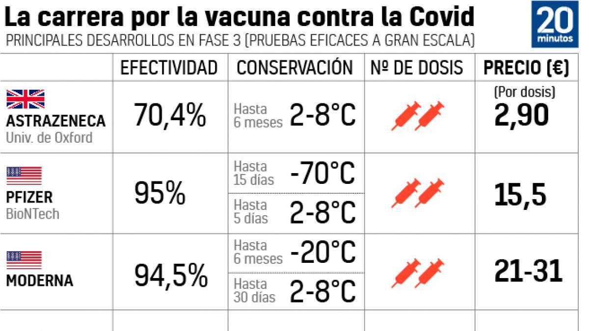 La vacuna rusa contra la Covid, Sputnik, aumenta su eficacia a mas del 95%, la mas alta anunciada hasta la fecha