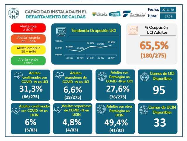 311 nuevos contagios de covid-19, en Caldas hay 11.814 casos activos