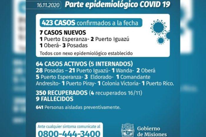 Coronavirus en Misiones: se confirmaron 7 casos este lunes y ascienden a 423 los infectados