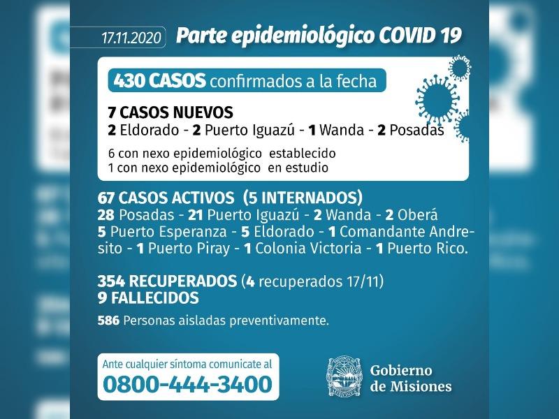 Coronavirus en Misiones: se confirmaron 7 casos y ascienden a 430 los infectados