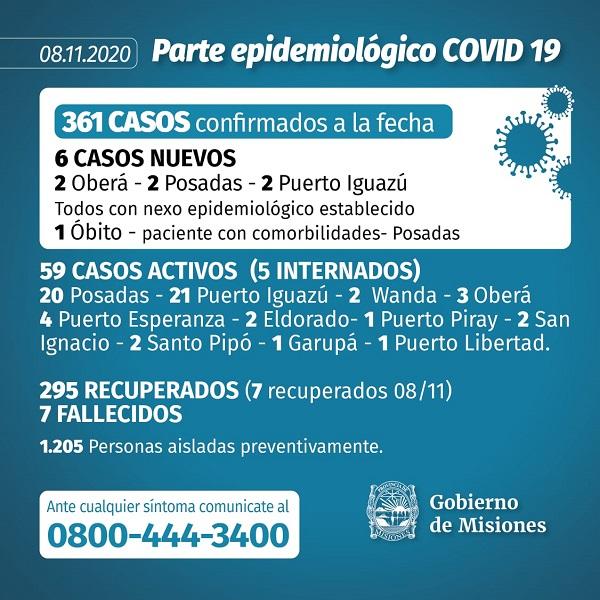 Coronavirus: fallecio un paciente internado con Covid-19 en Posadas y ya son siete las victimas fatales en la Provincia desde el inicio de la pandemia