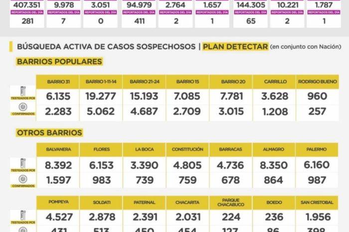 Nuevo reporte de coronavirus en Capital: 302 nuevos casos y 6 muertes en 24 horas