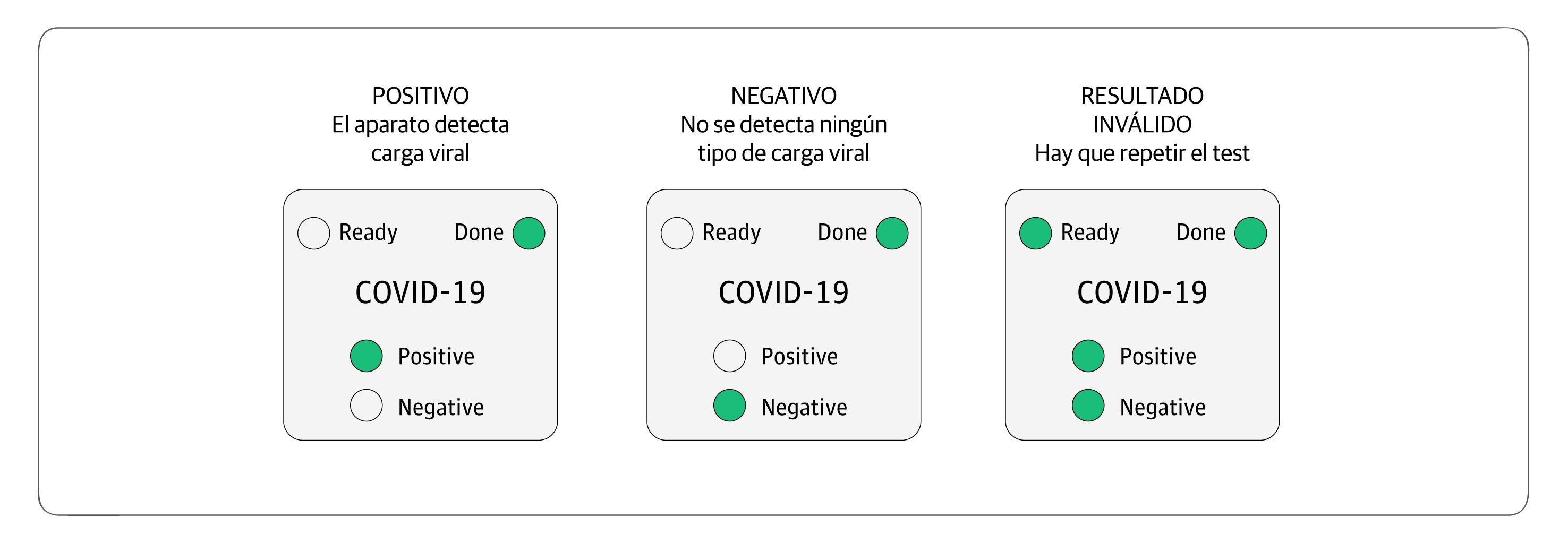 Asi funciona el test de coronavirus estadounidense que se hace en casa