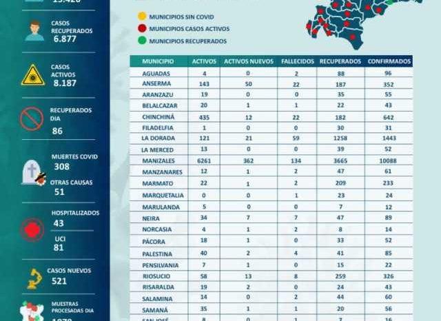 Cifra record en Caldas: 521 nuevos contagios de covid-19