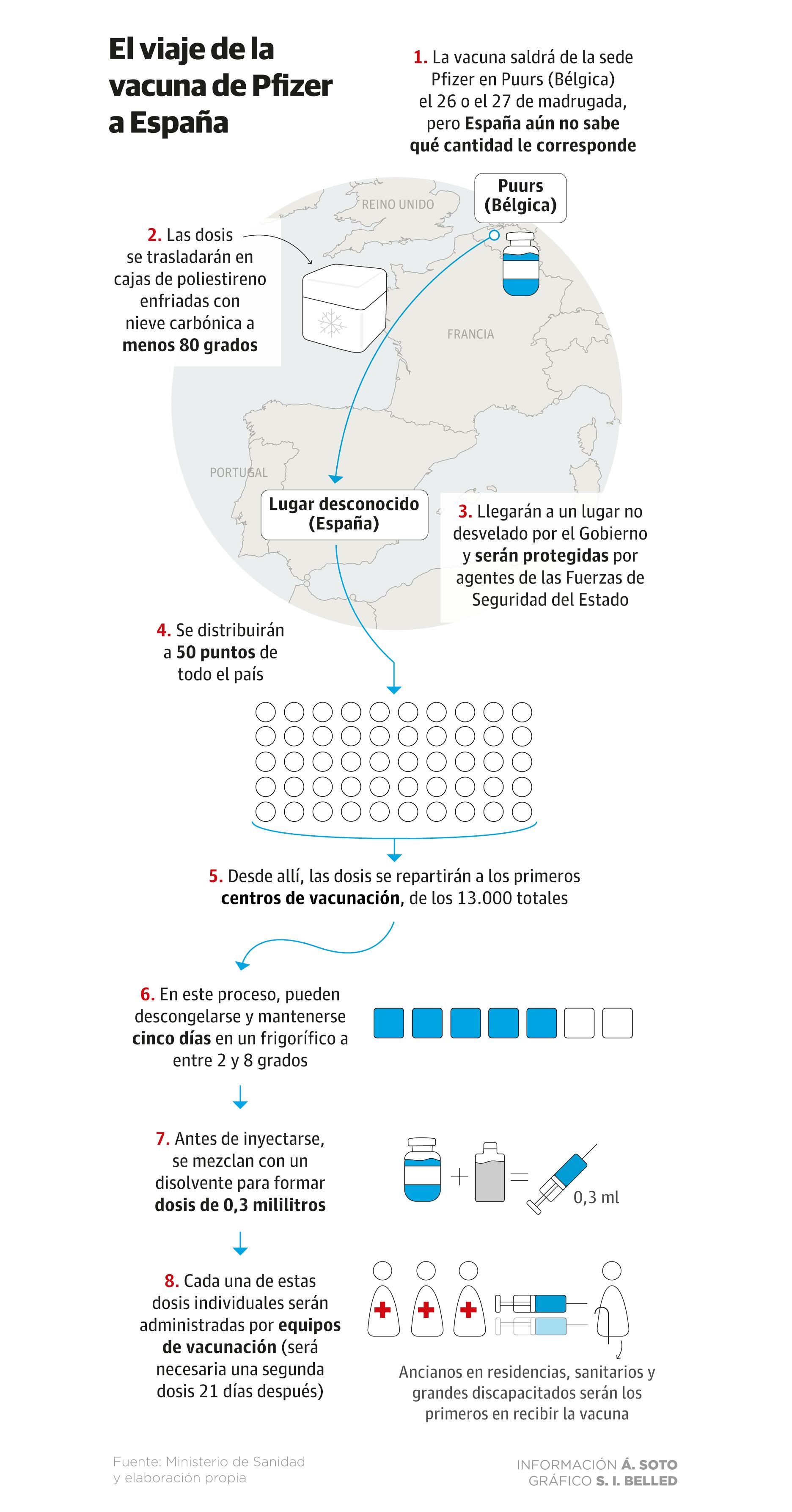 Illa anuncia que la vacunacion en España comenzara el domingo 27