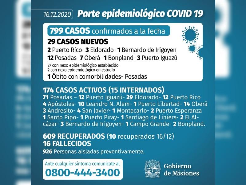 Alerta por Coronavirus: Misiones registro hoy un record de 29 casos y un nuevo fallecimiento