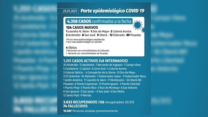 Coronavirus en Misiones: en las ultimas 24 horas se produjeron cuatro fallecimientos y 124 nuevos contagios
