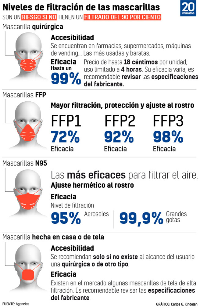 Grafico: Nivel de filtracion de las mascarillas.