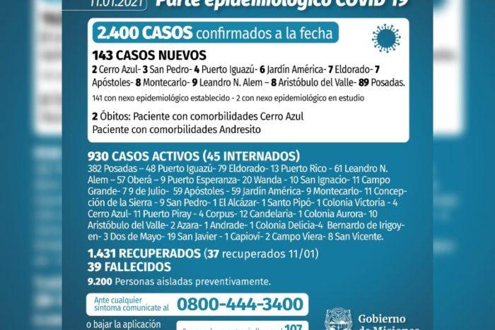 Coronavirus en Misiones: se confirmaron143 casos y dos muertes este lunes
