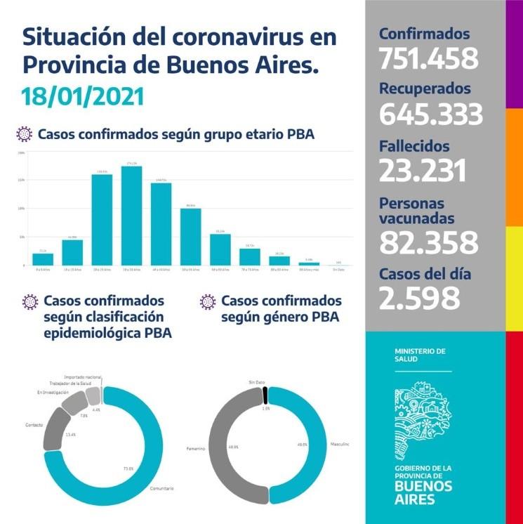 Coronavirus: tras 4 semanas en aumento, caen los casos en la provincia de Buenos Aires