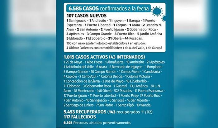 Coronavirus en Misiones: este jueves fueron confirmados 107 casos positivos y hubo 2 muertos