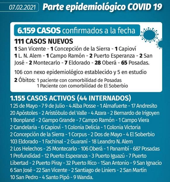 Coronavirus: en Misiones se registraron 111 casos nuevos y dos muertes mas