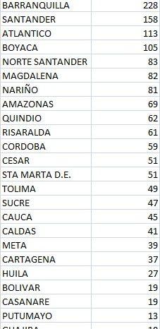 Colombia añade 4.244 casos nuevos y 149 muertes por covid-19