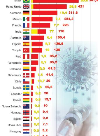Coronavirus: ¿Que otros paises tienen problemas con la entrega de vacunas?