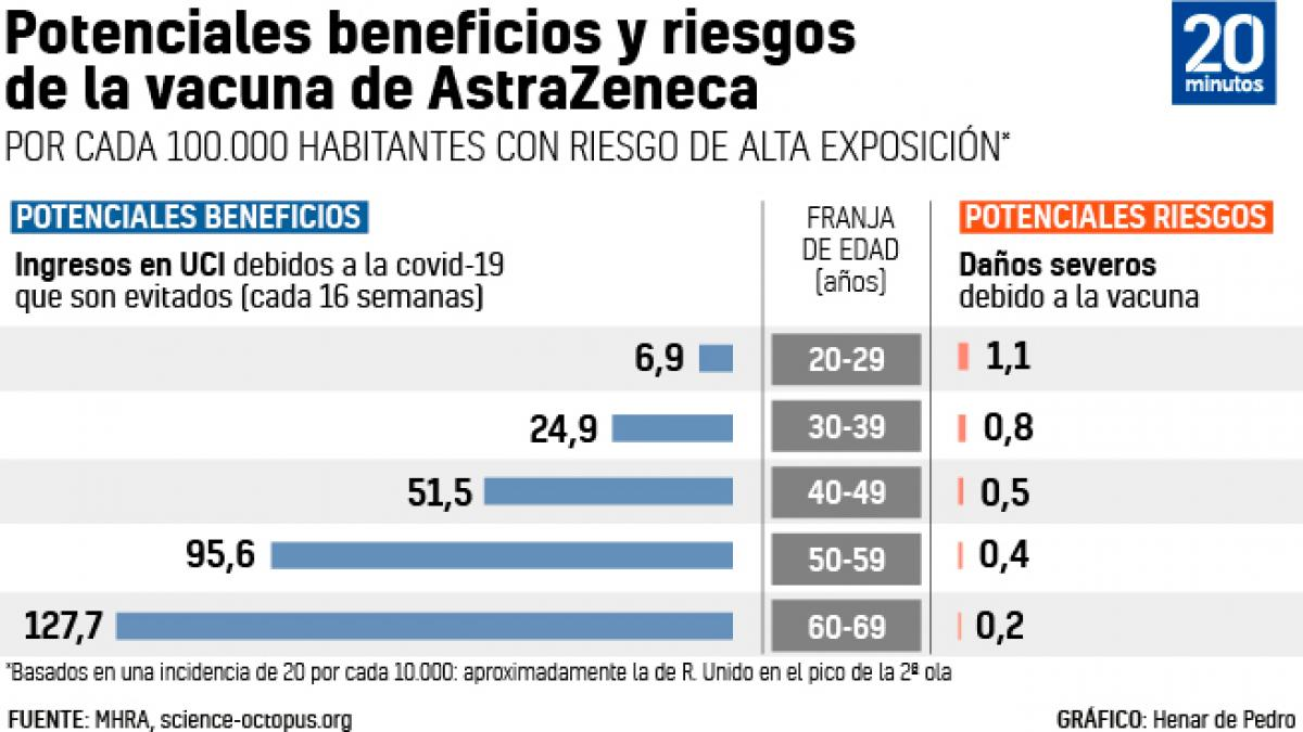 """La meta del 70% se tambalea: el cambio con AstraZeneca hace """"dificil"""" que se inmunice a esa poblacion hasta agosto"""