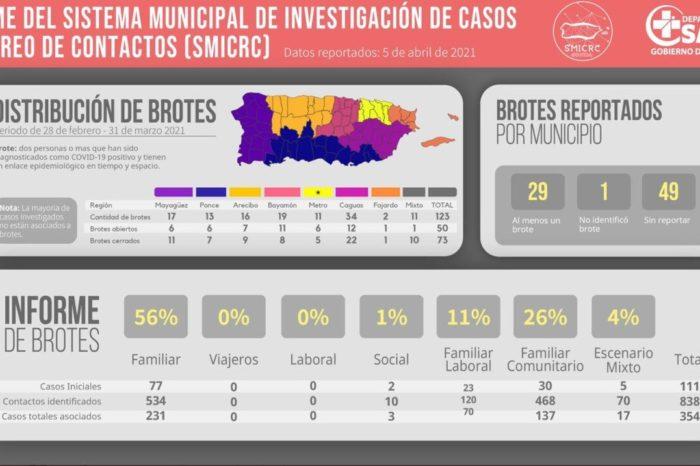 Informe del Departamento de Salud revela 50 brotes abiertos de COVID-19 en 29 municipios