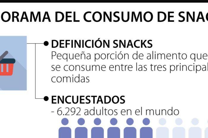Por cuenta de la pandemia del covid-19 aumento el consumo de snacks saludables