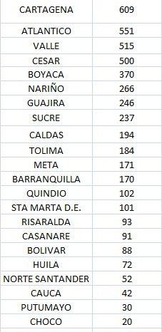 Colombia suma 13.137 contagios y 482 muertes por covid-19