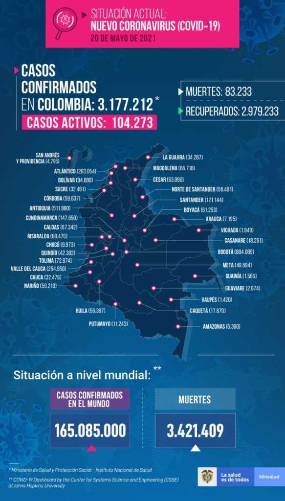 Colombia confirma 490 nuevas muertes por covid-19 y 16.086 contagios