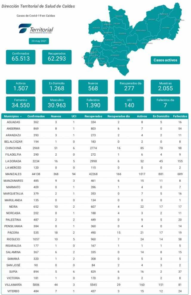 Caldas reporta 568 nuevos casos de covid-19