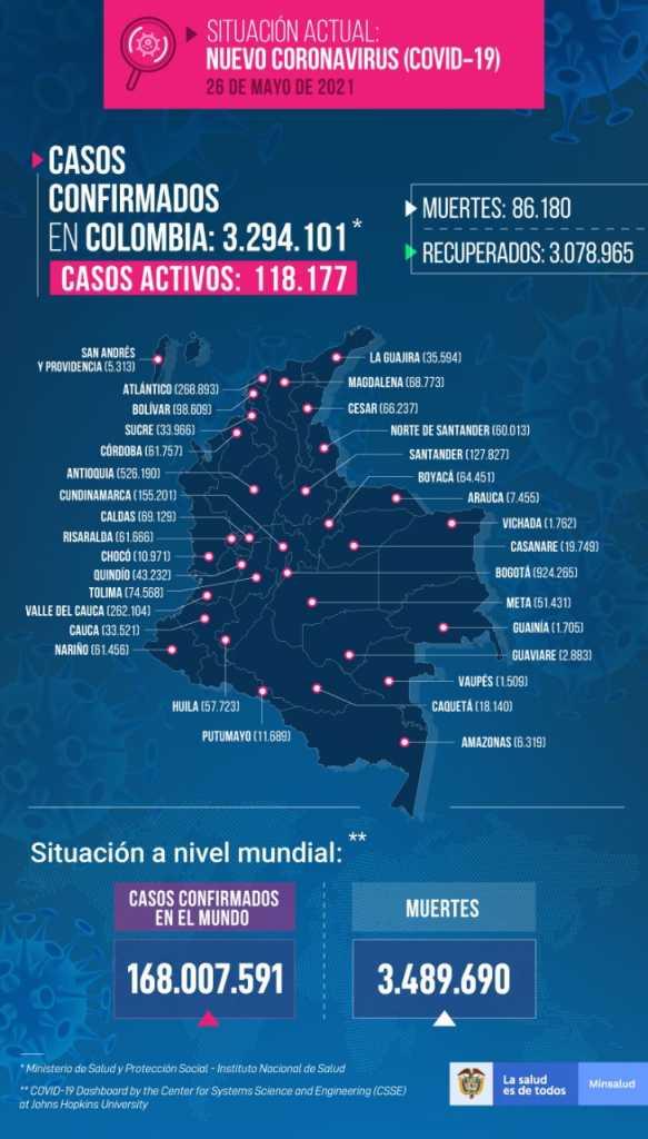 Colombia registra su cifra mas alta de contagios diarios de coronavirus con 23.487 este miercoles