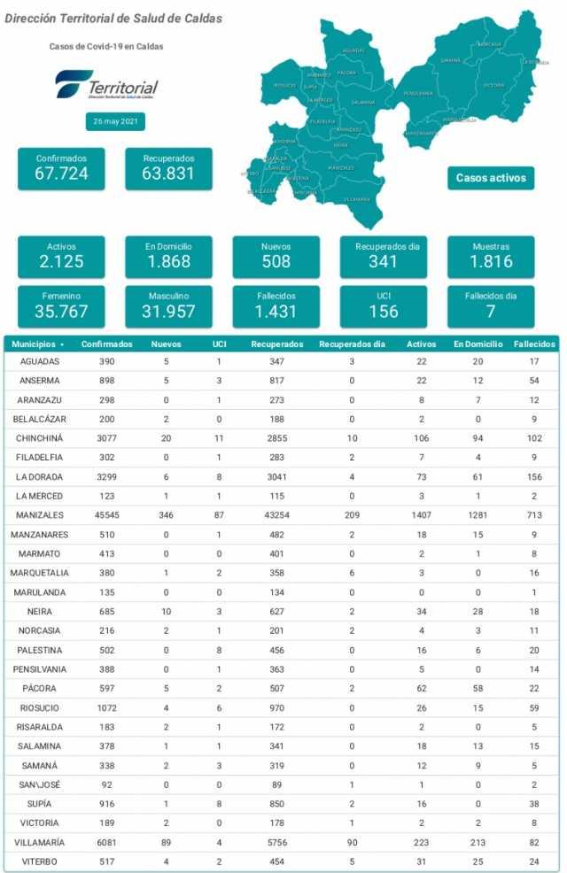 508 casos de covid-19 se reportaron este miercoles en Caldas