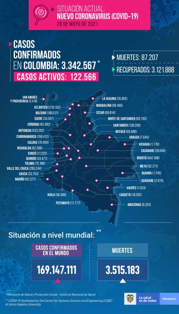 Colombia suma 23.374 nuevos casos de covid-19 y acumula mas 3,3 millones