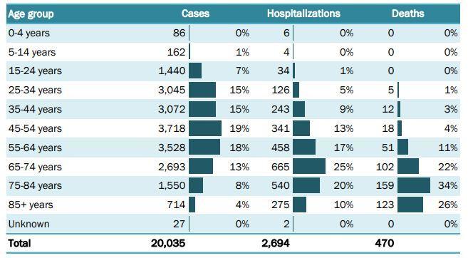 10 datos clave sobre el coronavirus en Florida
