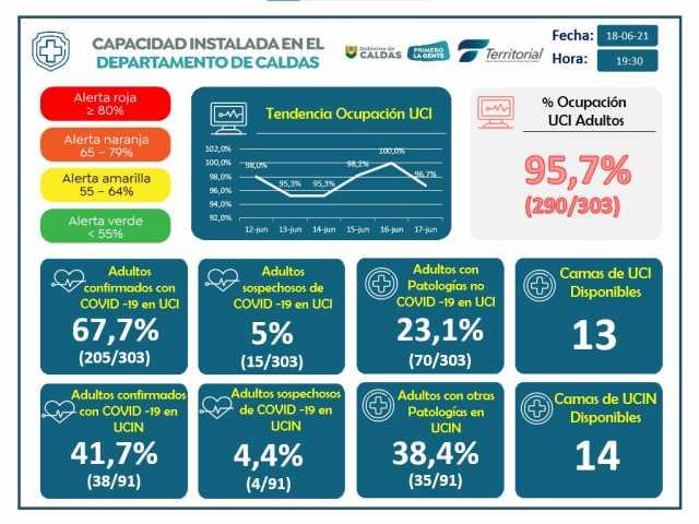 En Caldas se reportaron este viernes 1.593 casos nuevos de covid-19