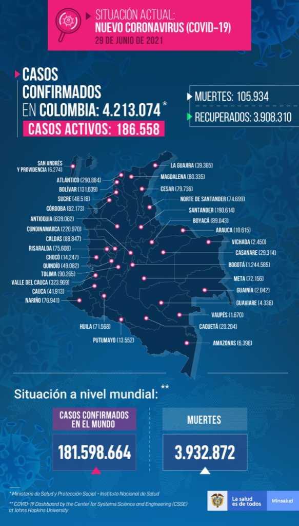 Colombia registra otros 25.880 contagios y 608 fallecimientos por covid-19