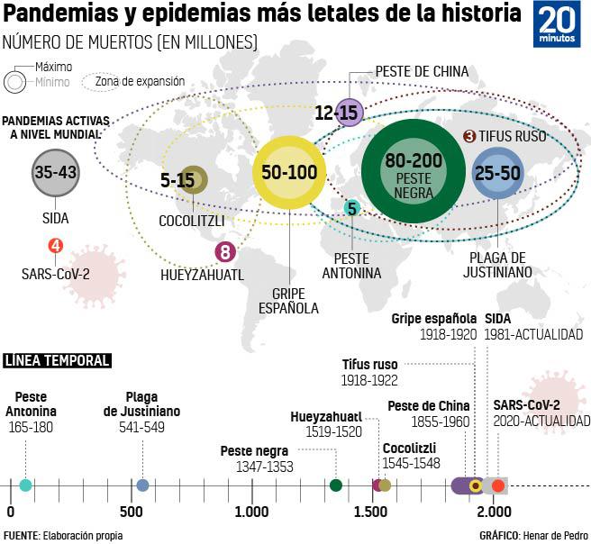 Grafico que ilustra las pandemias mas letales de la historia.